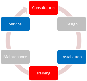 Our Process- Consultation, Design, Installation, Training, Maintenance, Service